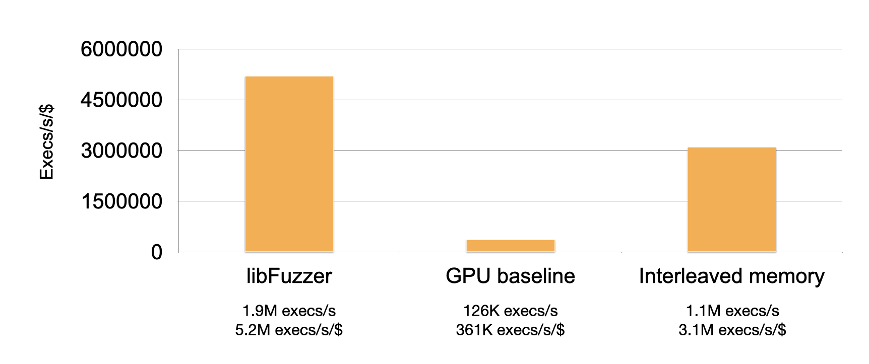 By applying this single optimization, performance improves by an order of magnitude, from 126K execs/s to 1.1M execs/s. This still does not match libfuzzer in executions per second per dollar, but it reaches much closer.